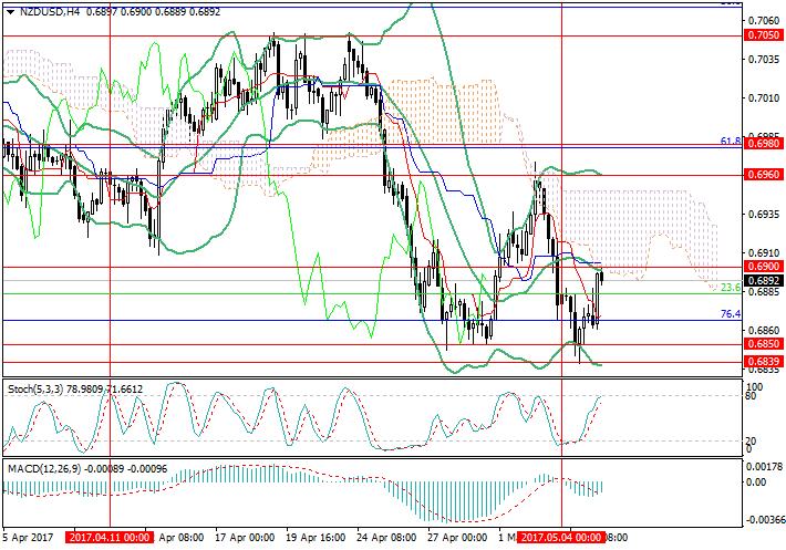 NZD/USD: descenso de precios de materias primas ejerce presión sobre el dólar neocelandés