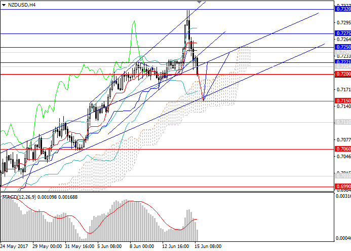 NZD/USD: the possibility of the reversal is high