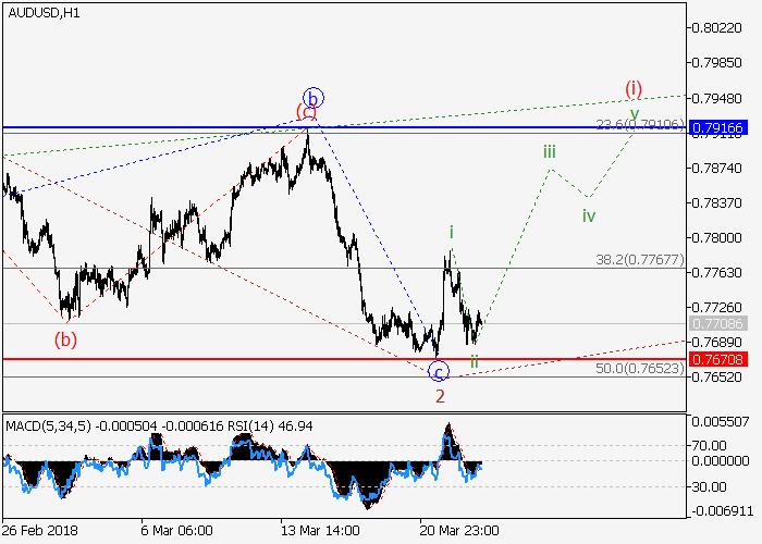 AUD/USD: analisis wave