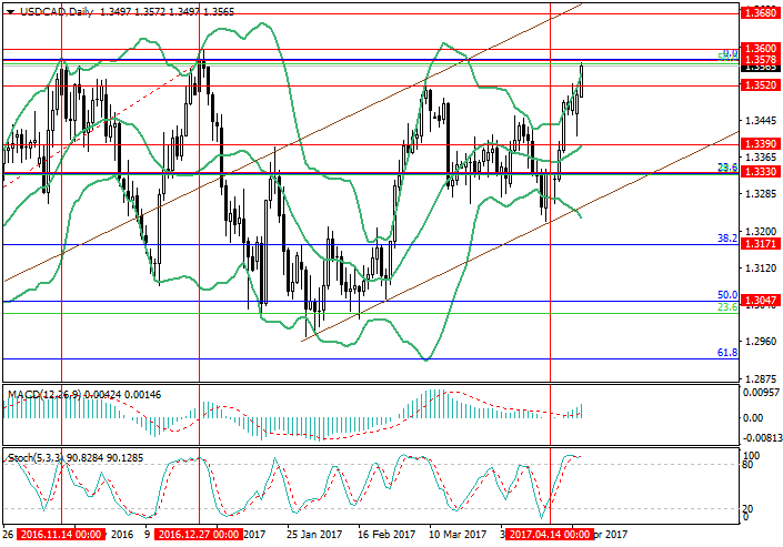 USD/CAD: on the brink of a trade war