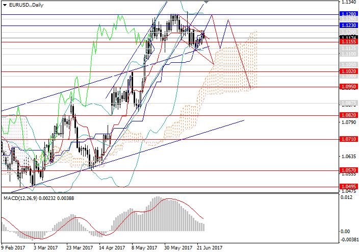 EUR/USD: Bajón veraniego y volatilidad