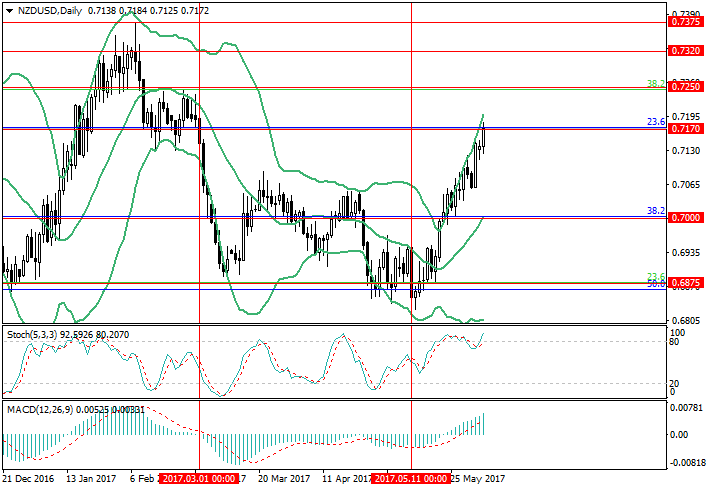 NZD/USD: weak US stats push the pair up