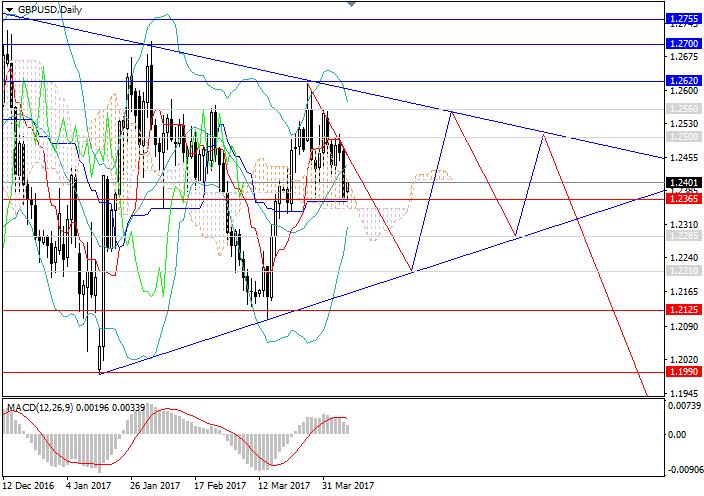 GBP/USD: sideways consolidation