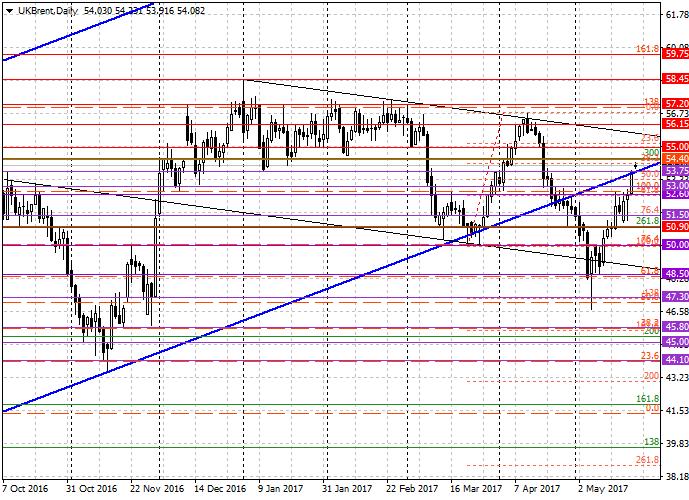 Brent Crude Oil: análisis general
