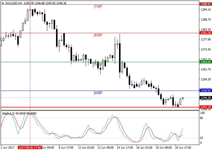 XAU/USD: análisis global