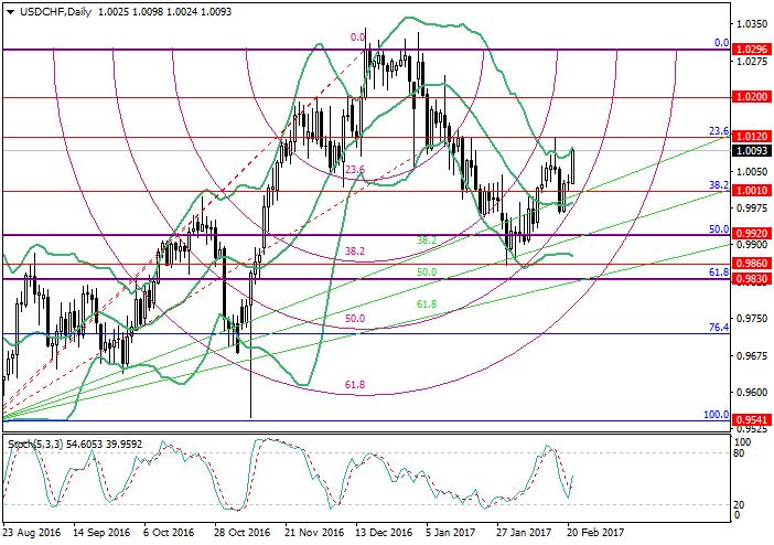 USD/CHF: análisis de Fibonacci