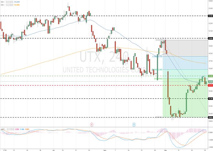 United Technologies Corp. (UTX/NYSE)