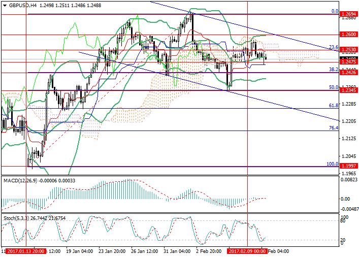 GBP/USD: para w bilansie