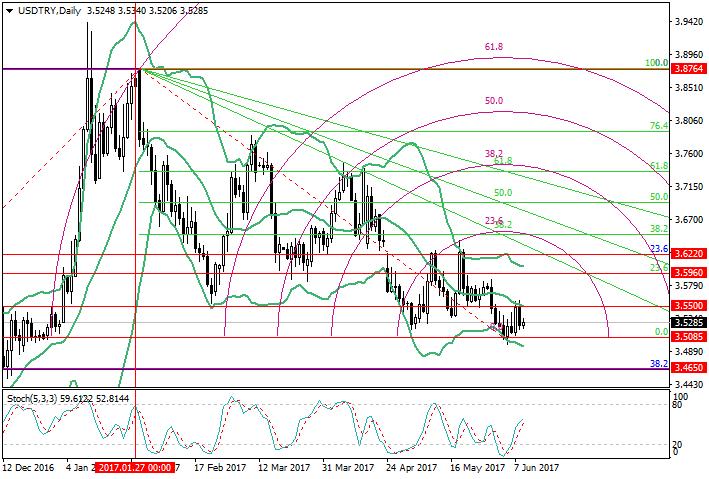 USD/TRY: análisis de niveles de Fibonacci