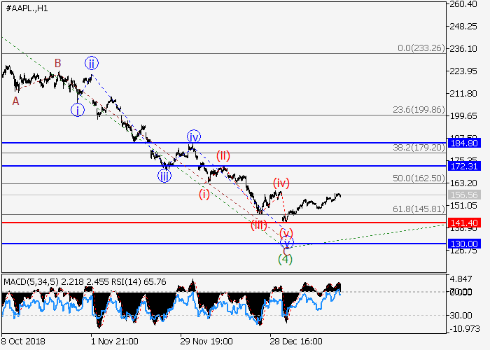 Apple Inc.: analisis wave
