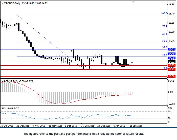 XAG/USD: analiza i prognoza