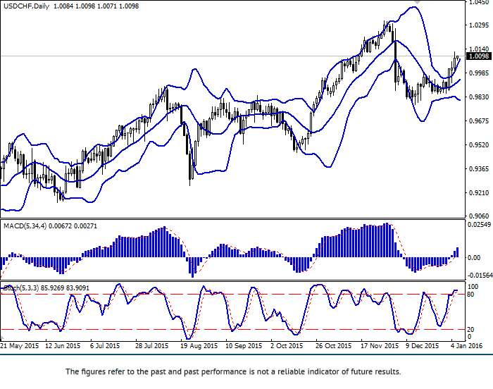 USD/CHF: para rośnie