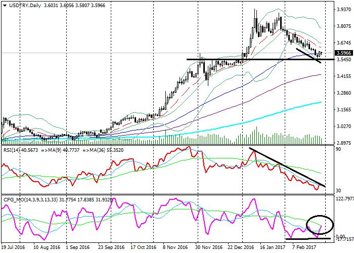 USD/TRY: analiza techniczna