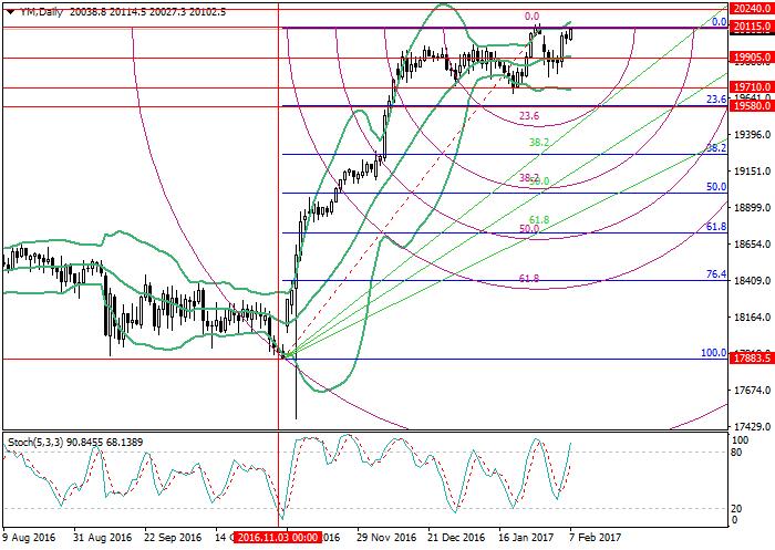 YM: Fibonacci analysis