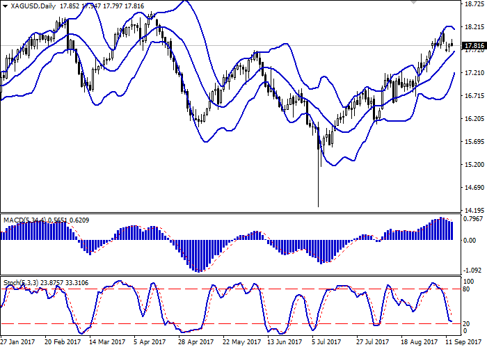 XAG/USD: серебро показывает смешанную динамику