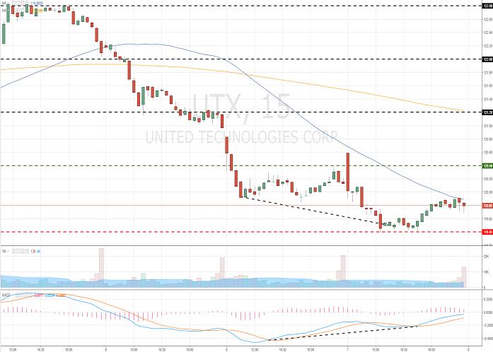 United Technologies Corporation (UTX/NYSE/S&P500)
