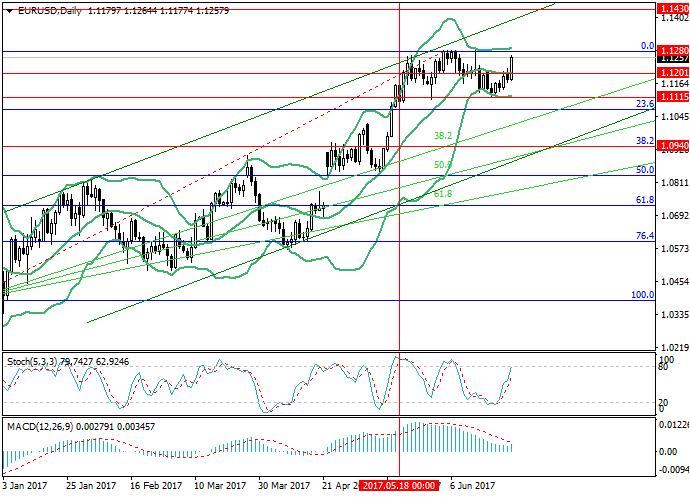 EUR/USD: los inversores escucharon a Draghi y esperan el discurso de Yellen
