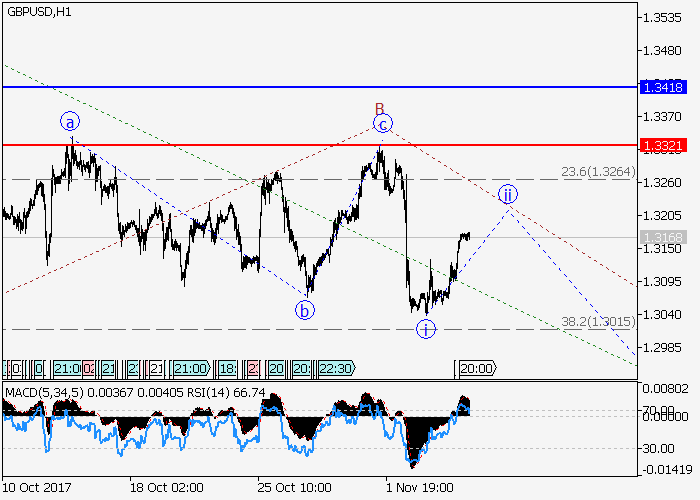 GBP/USD: analisis gelombang