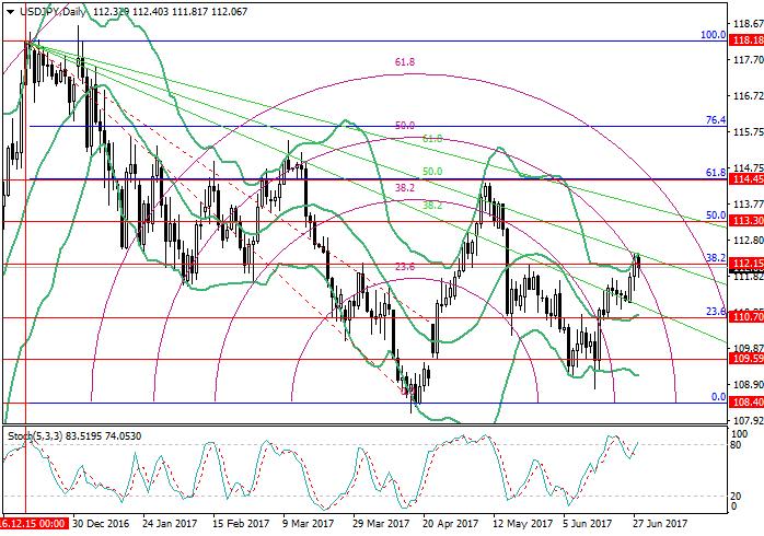 USD/JPY: Fibonacci Analyse