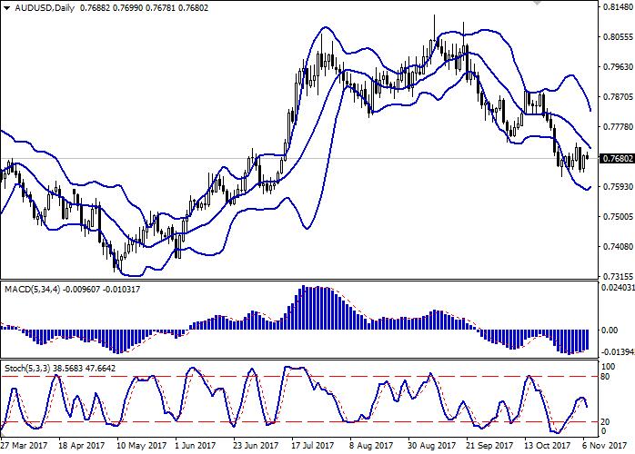 AUD/USD: dinamik dollar Australia adalah mendatar