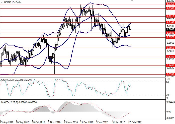 USD/CHF: general analysis