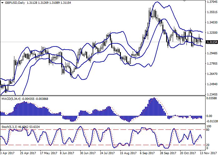 GBP/USD: pound kekal dibawah tekanan