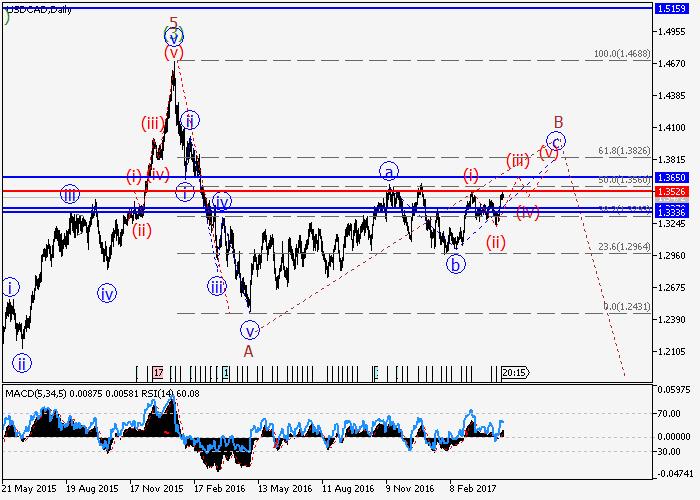 USD/CAD: wave analysis