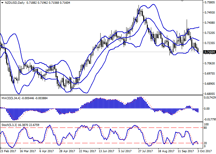 NZD/USD: the pair is going down