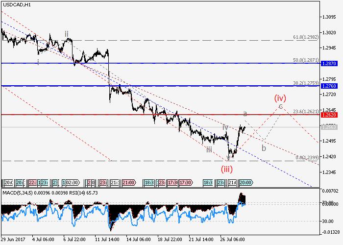 USD/CAD : l'analyse des vagues
