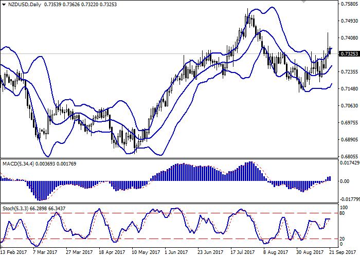 NZD/USD: пара показывает разнонаправленную динамику