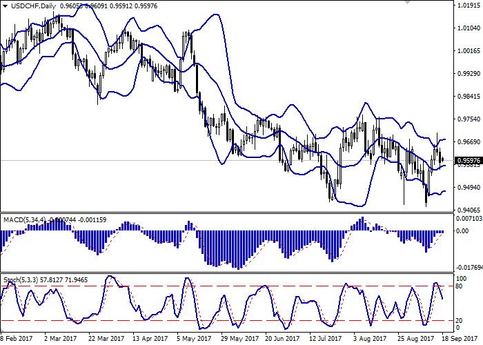 USD/CHF: USD remains under pressure