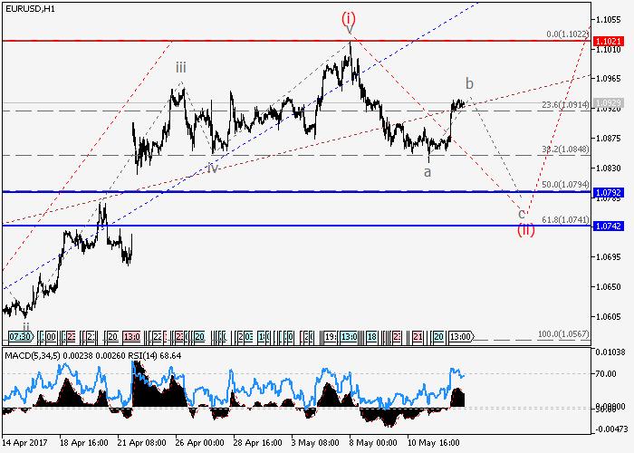 EUR/USD: análisis de ondas