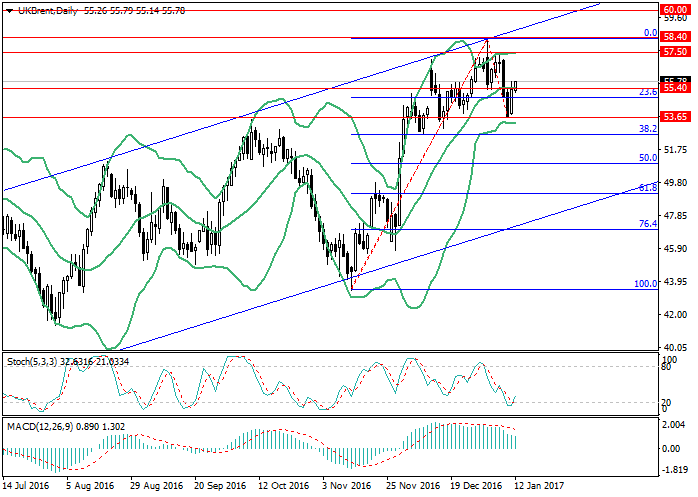 Brent crude oil: the production limitation let the price to grow