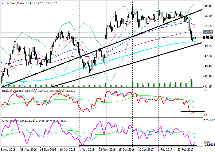 Brent Crude Oil: technical analysis