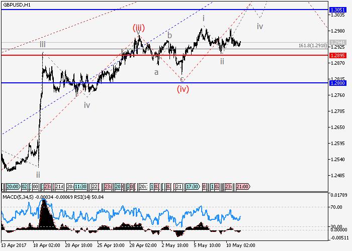 GBP/USD: análisis de onda
