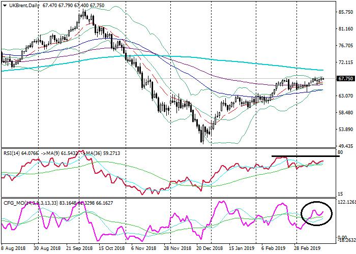 Brent Crude Oil: analisis teknis