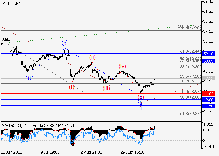 Intel Corp.: wave analysis