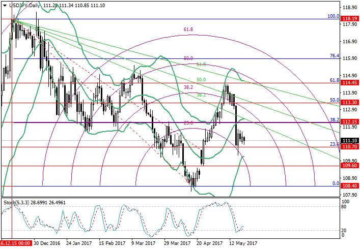 USD/JPY: análisis de niveles de Fibonacci