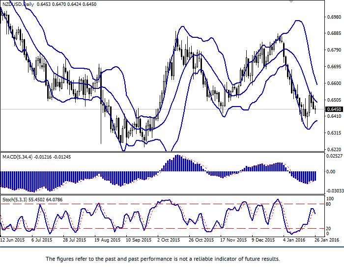 NZD/USD: obniżenie odnowiło się