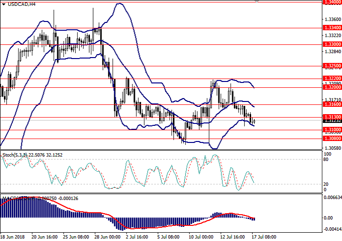 USD/CAD: analisa umum
