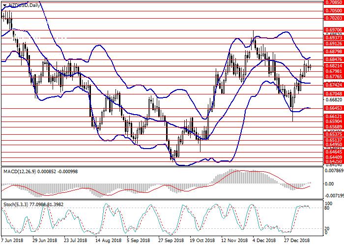 USD/NZD: التحليل التقني