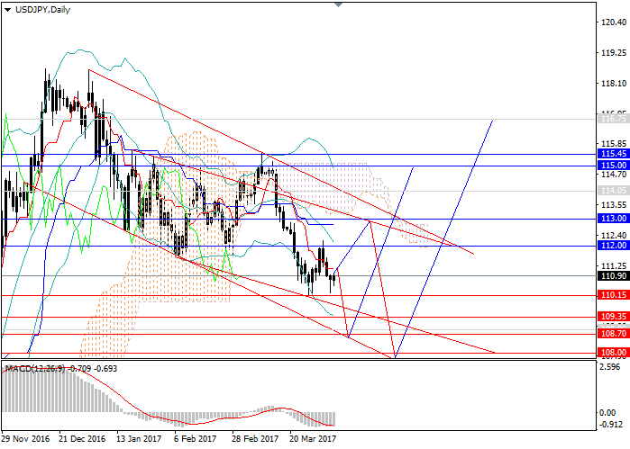 USD/JPY: the probability of the reversal