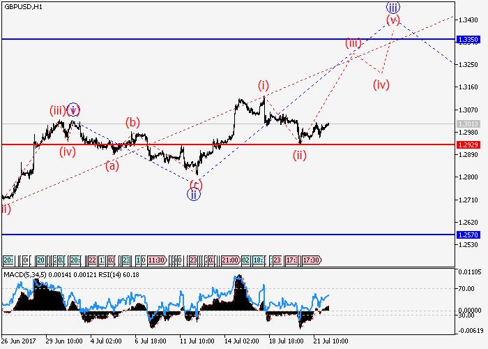 GBP/USD : l'anlayse des vagues