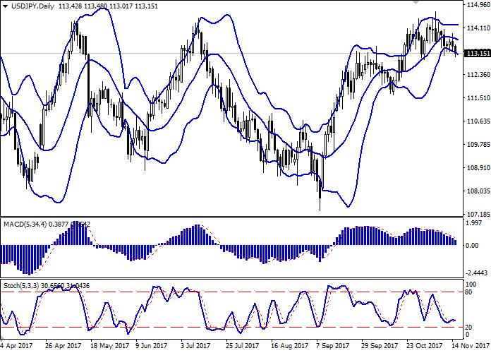 USD/JPY: dollar kekal dibawah tekanan