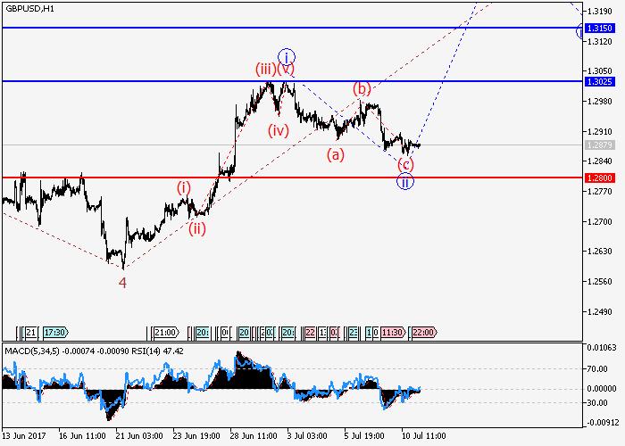GBP/USD : l'analyse des vagues