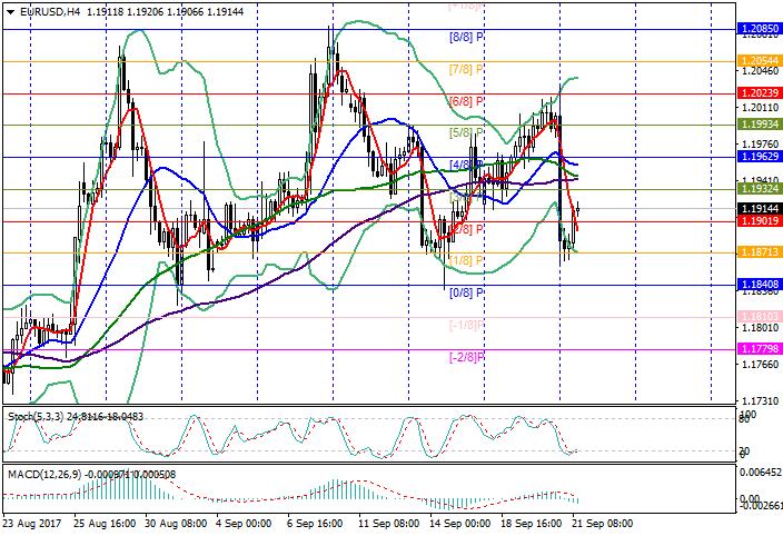 EUR/USD: баланс ФРС сокращается, но ставка не изменилась