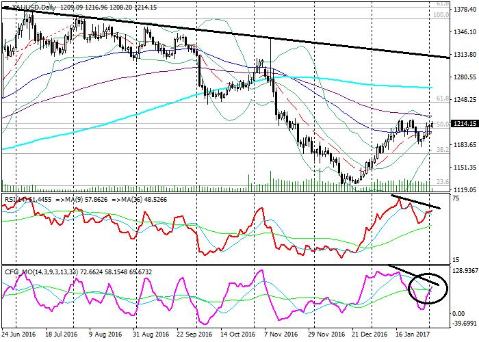 XAU/USD: technical analysis