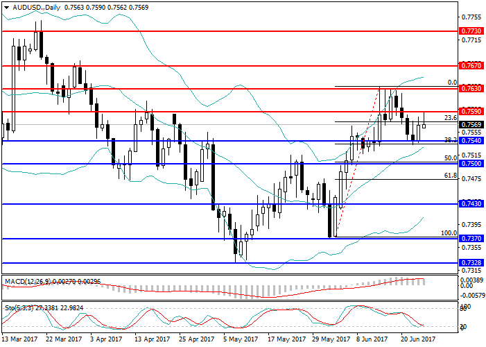 AUD/USD: Gesamtreview