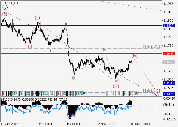EUR/USD: analisis gelombang