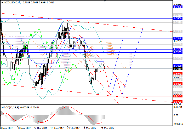 NZD/USD: downward trend to the level of 0.6795
